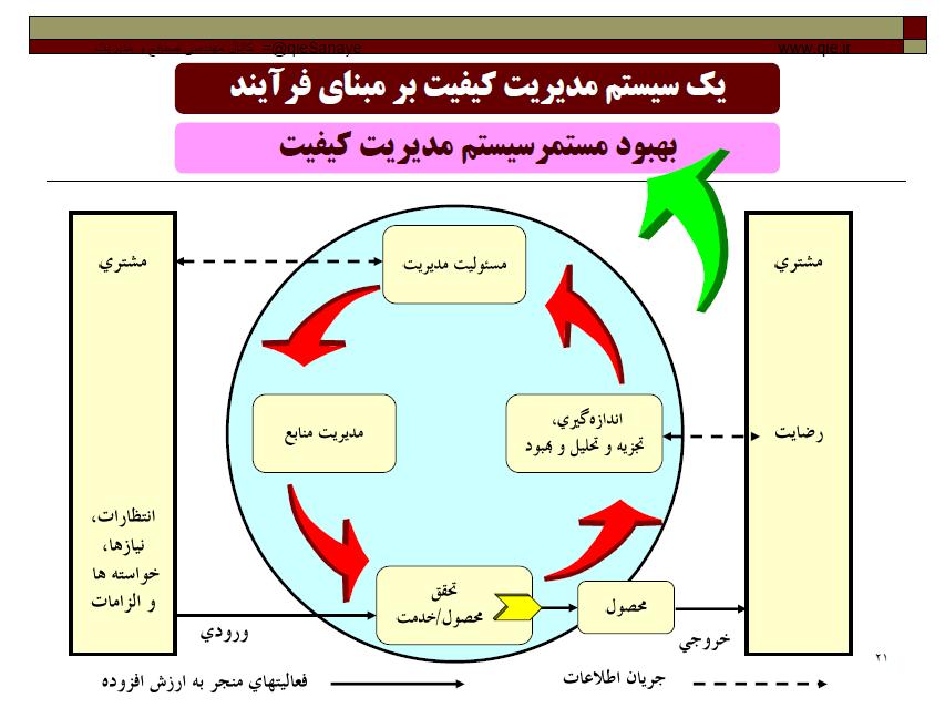 جزوه بسیار عالی کلیات مدیریت کیفیت، دکتر احمد صادقی