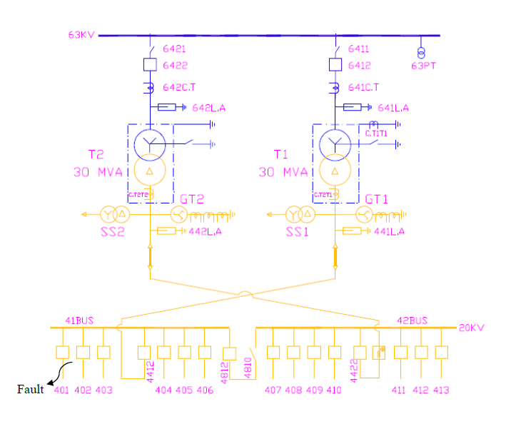 تجربیات عملی درتنظیمات رله های حفاظتی شبکه های انتقال و فوق توزیع