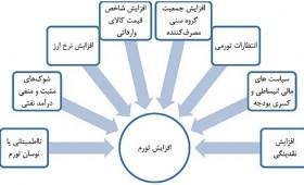 دانلود پاورپوینت تورم و دلایل ایجاد آن در اقتصاد ایران