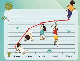 پاورپوینت تکامل کودک سالم بر مبنای سن مدرسه